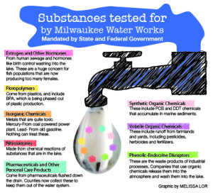 Substances tested for by Milwaukee Water Works