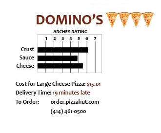 dominos-pizza-chart